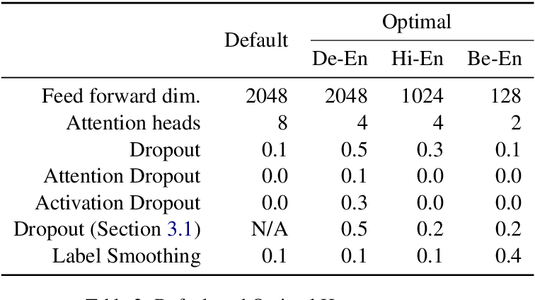 Figure 3 for A Dynamic Head Importance Computation Mechanism for Neural Machine Translation