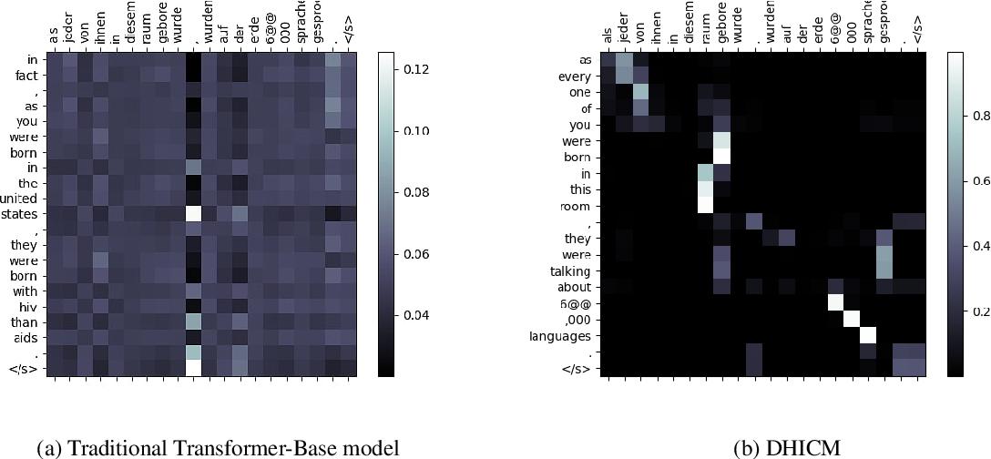 Figure 2 for A Dynamic Head Importance Computation Mechanism for Neural Machine Translation