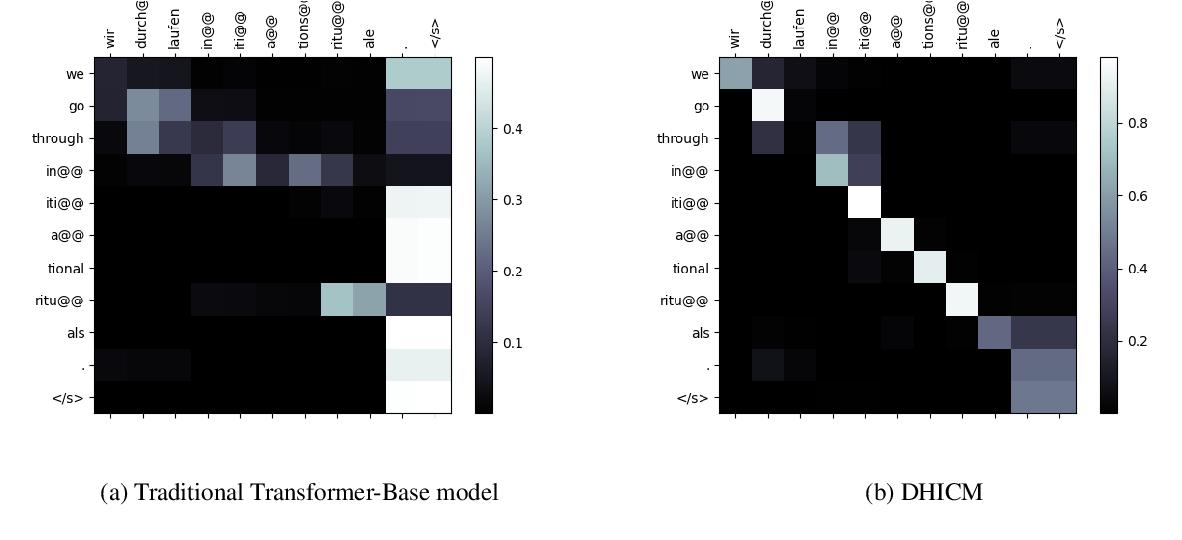 Figure 4 for A Dynamic Head Importance Computation Mechanism for Neural Machine Translation