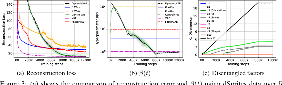 Figure 4 for DynamicVAE: Decoupling Reconstruction Error and Disentangled Representation Learning