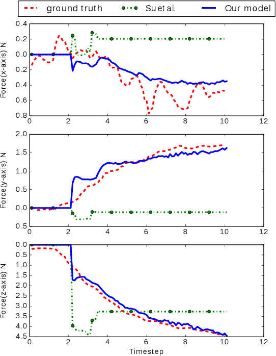 Figure 3 for Robust Learning of Tactile Force Estimation through Robot Interaction