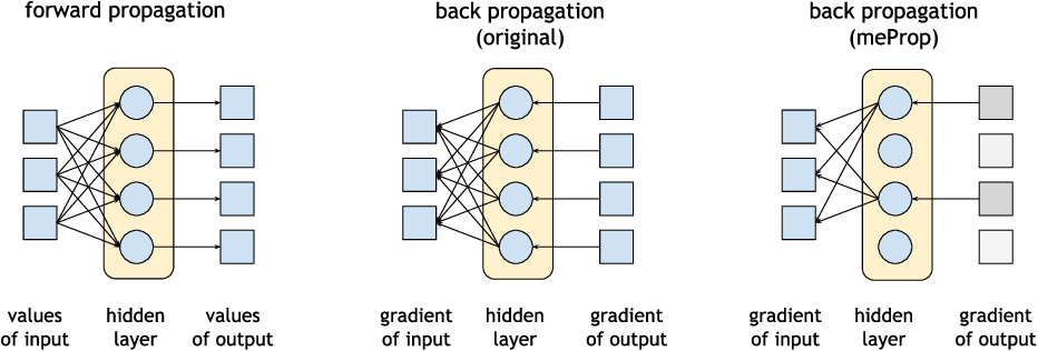 Figure 1 for meProp: Sparsified Back Propagation for Accelerated Deep Learning with Reduced Overfitting
