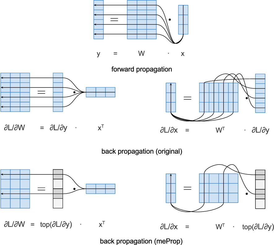Figure 3 for meProp: Sparsified Back Propagation for Accelerated Deep Learning with Reduced Overfitting