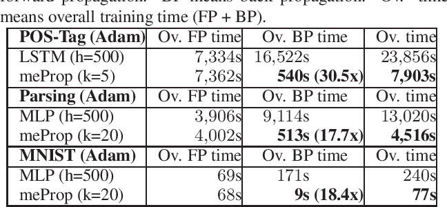 Figure 4 for meProp: Sparsified Back Propagation for Accelerated Deep Learning with Reduced Overfitting