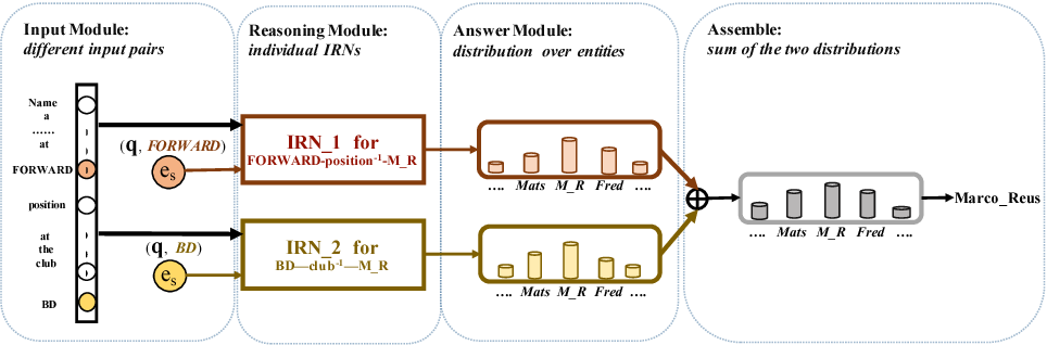 Figure 3 for An Interpretable Reasoning Network for Multi-Relation Question Answering