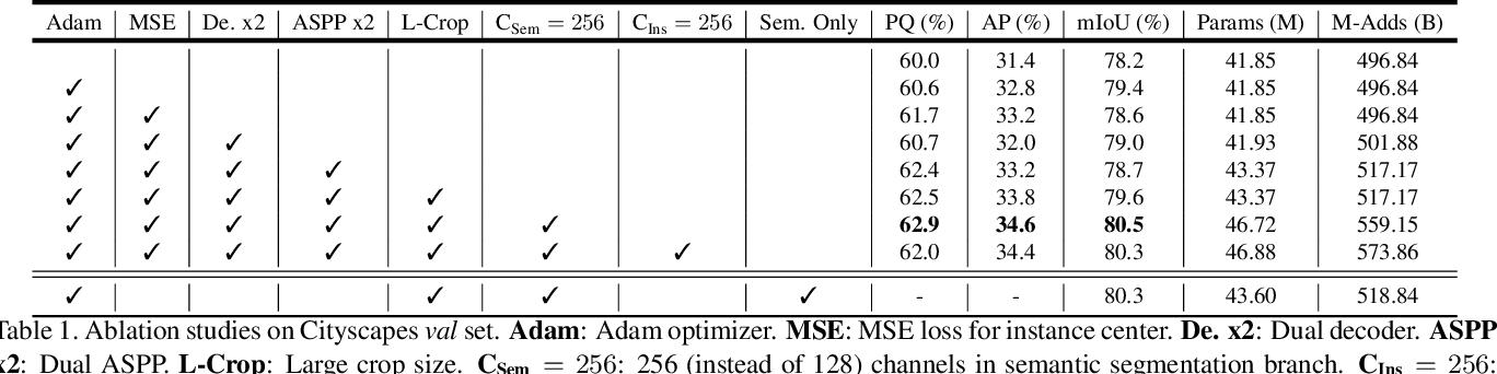 Figure 2 for Panoptic-DeepLab
