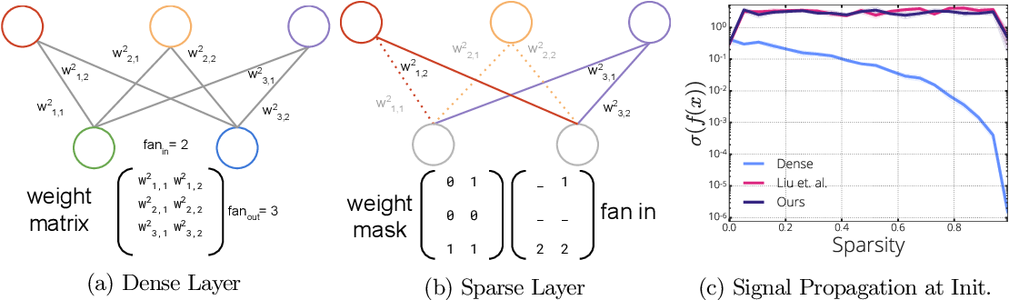 Figure 1 for Gradient Flow in Sparse Neural Networks and How Lottery Tickets Win