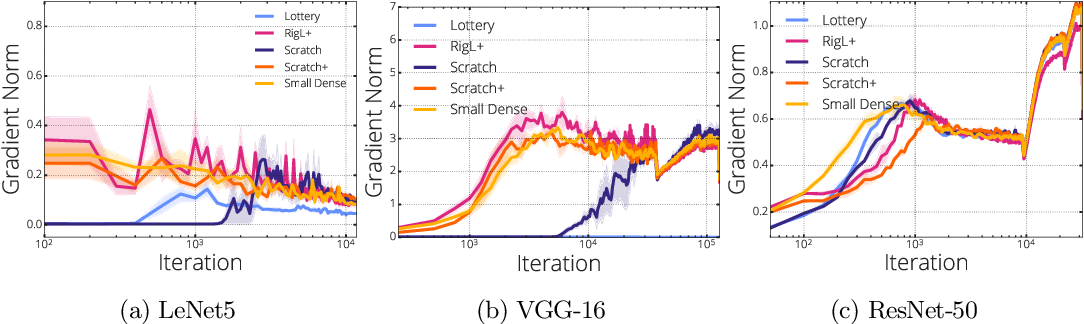 Figure 3 for Gradient Flow in Sparse Neural Networks and How Lottery Tickets Win