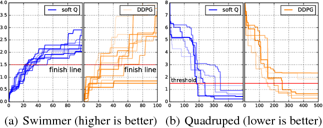 Figure 3 for Reinforcement Learning with Deep Energy-Based Policies