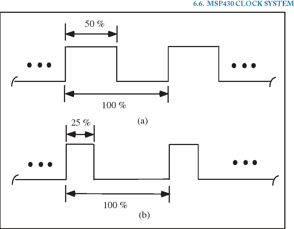 Figure 6 2 from Microcontroller Programming and Interfacing
