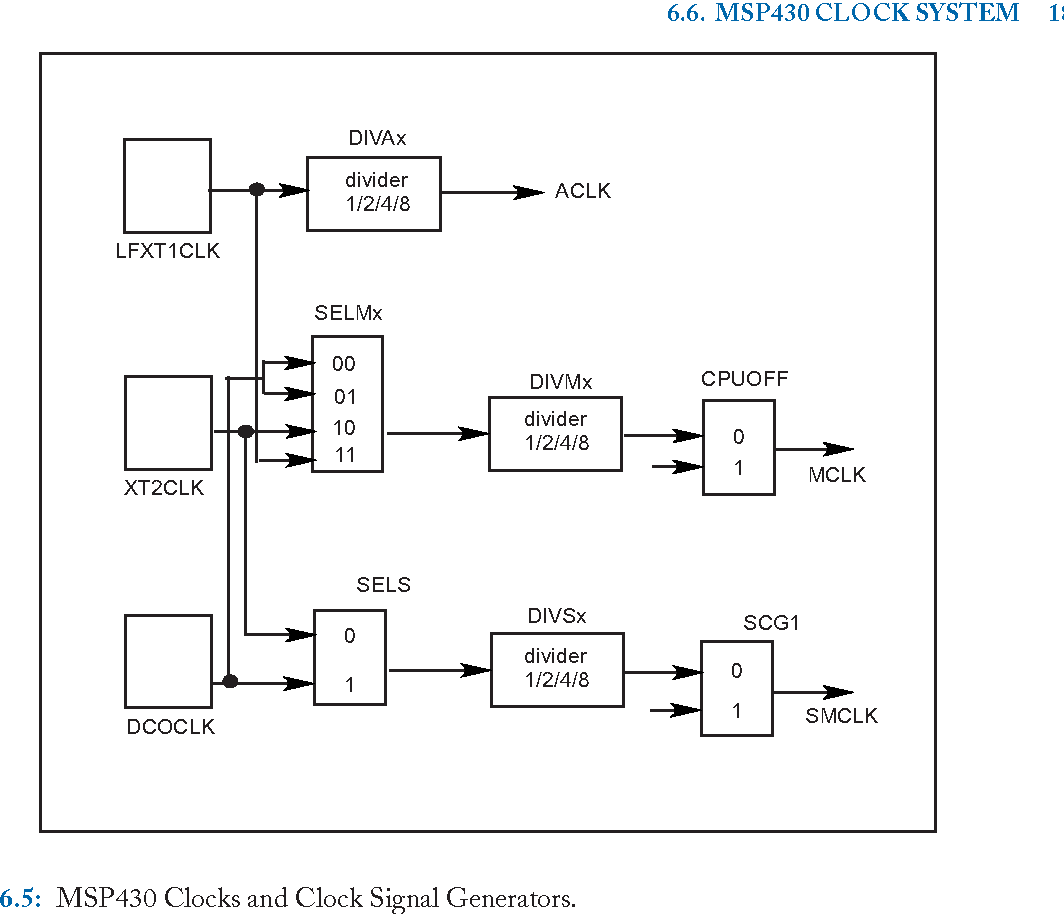 Figure 9 2 from Microcontroller Programming and Interfacing