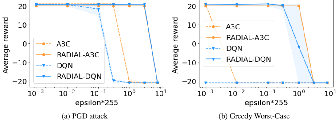 Figure 2 for Robust Deep Reinforcement Learning through Adversarial Loss