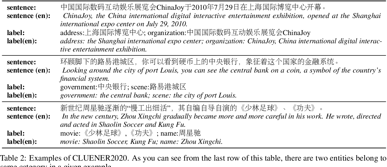 Figure 2 for CLUENER2020: Fine-grained Named Entity Recognition Dataset and Benchmark for Chinese