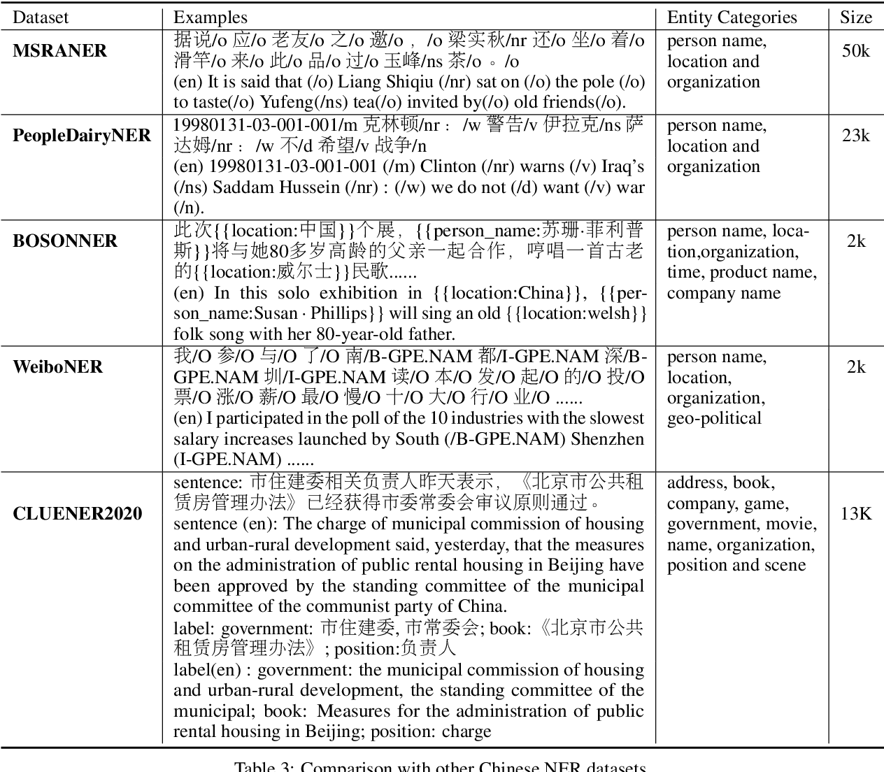 Figure 3 for CLUENER2020: Fine-grained Named Entity Recognition Dataset and Benchmark for Chinese