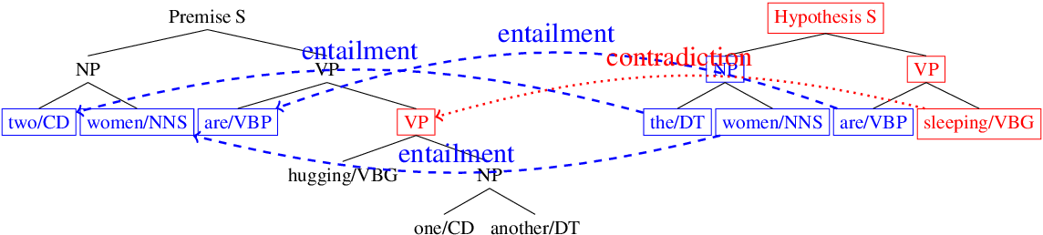 Figure 1 for Textual Entailment with Structured Attentions and Composition