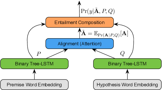 Figure 3 for Textual Entailment with Structured Attentions and Composition