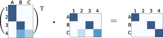Figure 4 for Textual Entailment with Structured Attentions and Composition