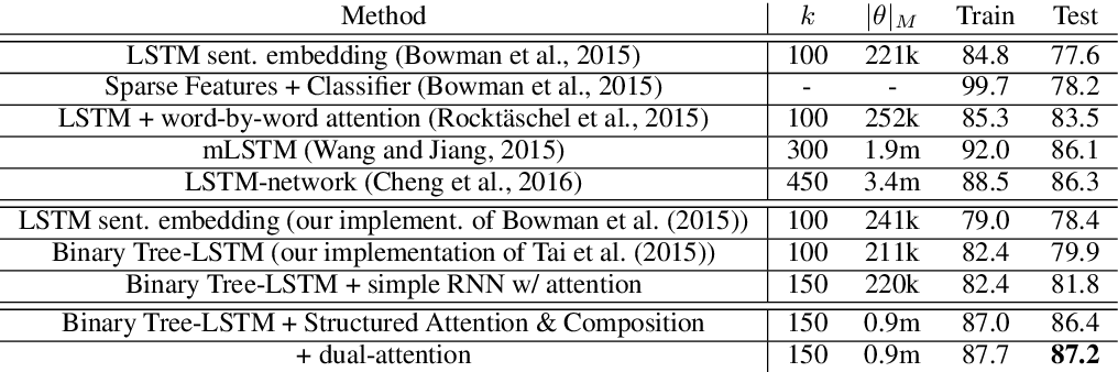Figure 2 for Textual Entailment with Structured Attentions and Composition