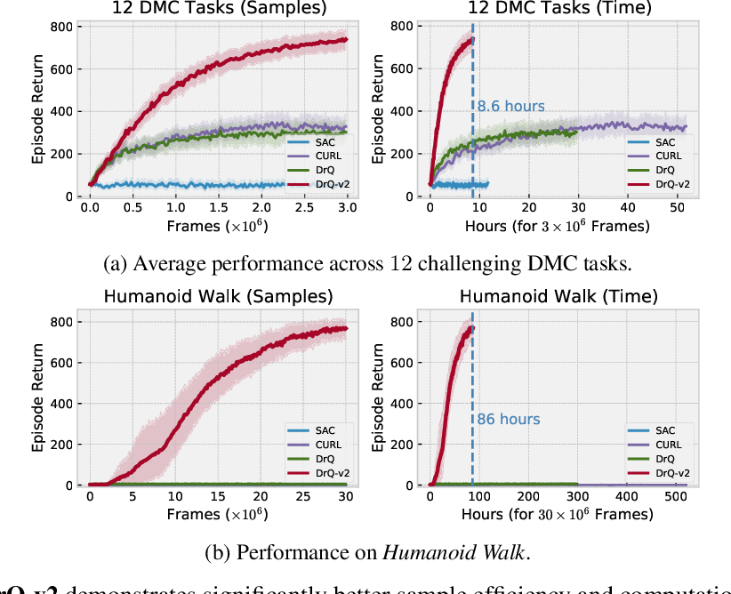 Figure 1 for Mastering Visual Continuous Control: Improved Data-Augmented Reinforcement Learning