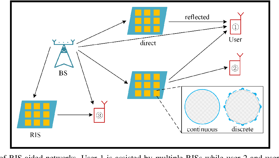 Figure 1 for Optimization Techniques in Reconfigurable Intelligent Surface Aided Networks