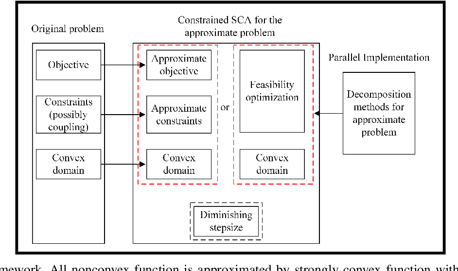 Figure 2 for Optimization Techniques in Reconfigurable Intelligent Surface Aided Networks