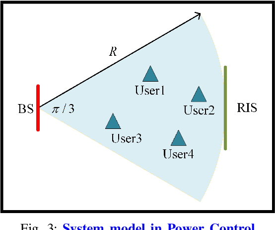 Figure 3 for Optimization Techniques in Reconfigurable Intelligent Surface Aided Networks