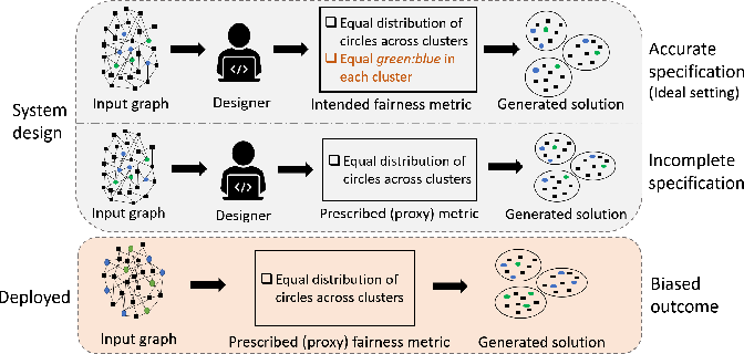 Figure 1 for Learning to Generate Fair Clusters from Demonstrations