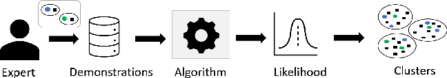 Figure 3 for Learning to Generate Fair Clusters from Demonstrations