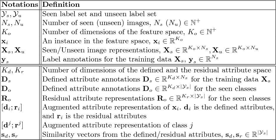 Figure 1 for Selective Zero-Shot Classification with Augmented Attributes