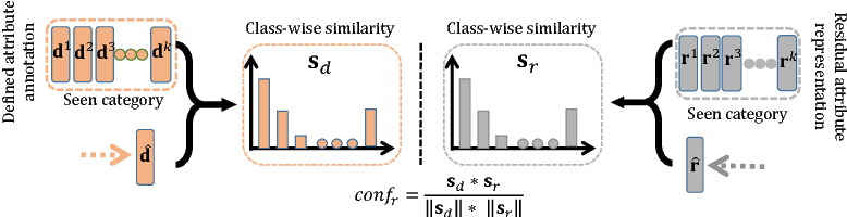 Figure 2 for Selective Zero-Shot Classification with Augmented Attributes