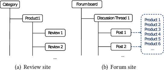 Figure 1 for Targeted Sentiment Analysis: A Data-Driven Categorization