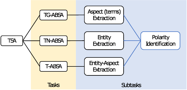 Figure 3 for Targeted Sentiment Analysis: A Data-Driven Categorization