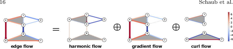 Figure 3 for Signal processing on simplicial complexes