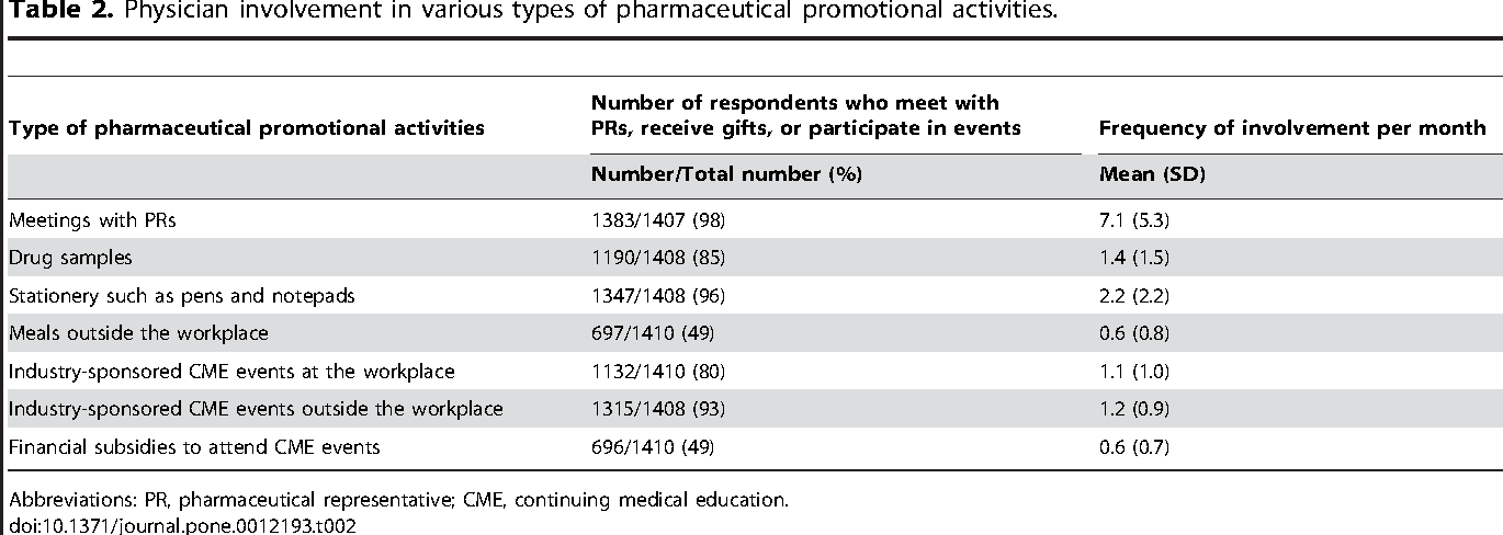 Table 2 From Japanese Practicing Physicians Relationships With