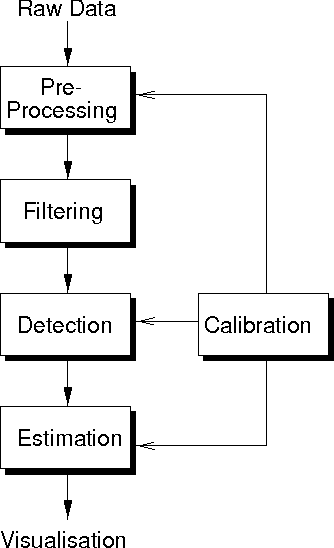 figure 3: a block diagram showing processing applied to the raw radar data  to provide