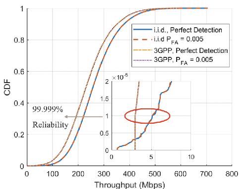 Figure 1 for Can Massive MIMO Support URLLC?