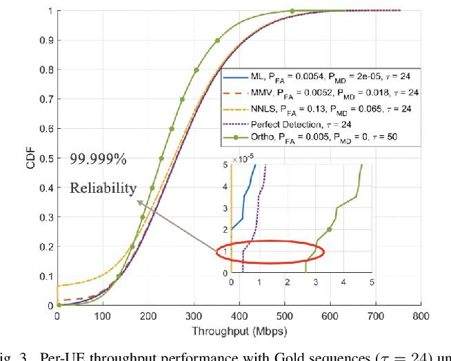 Figure 2 for Can Massive MIMO Support URLLC?