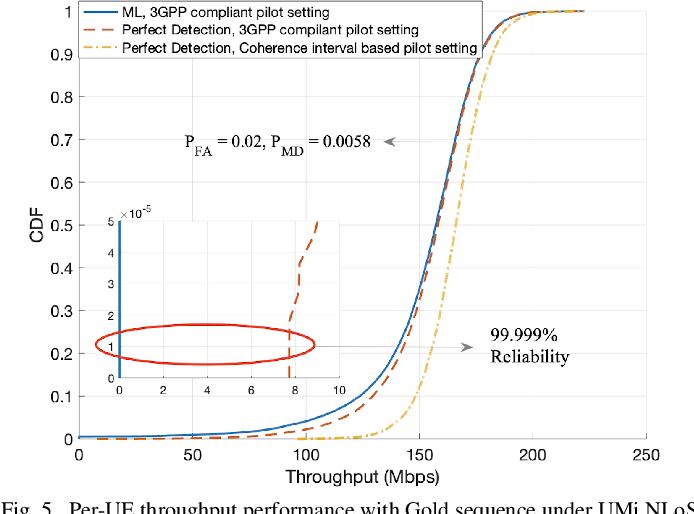 Figure 4 for Can Massive MIMO Support URLLC?