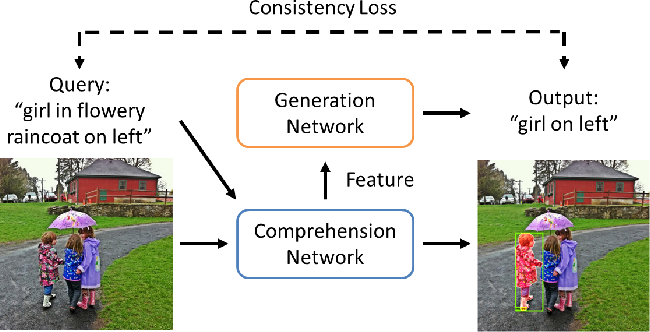 Figure 1 for Referring Expression Object Segmentation with Caption-Aware Consistency