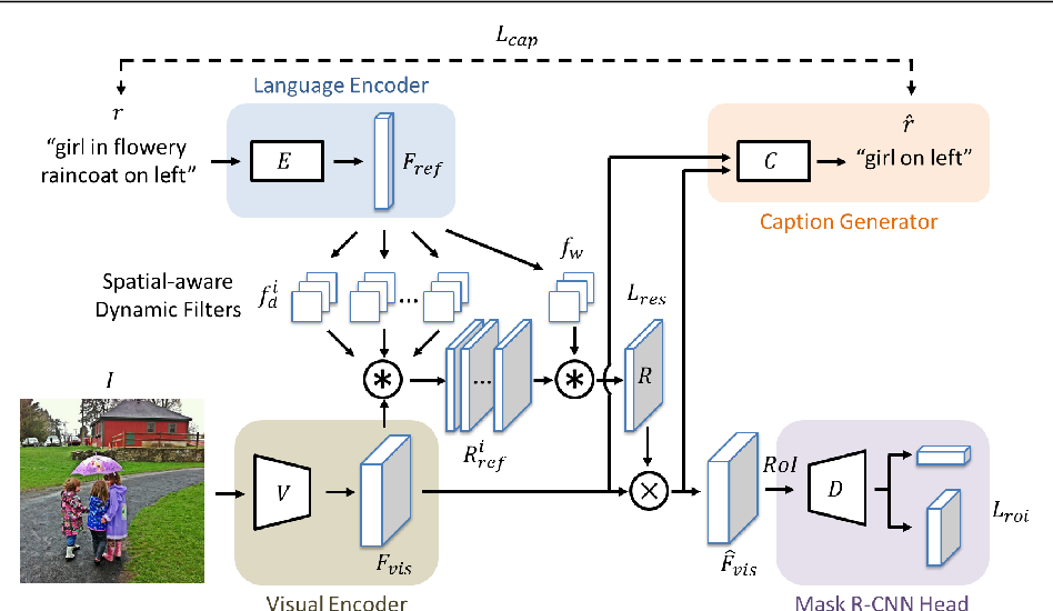 Figure 3 for Referring Expression Object Segmentation with Caption-Aware Consistency