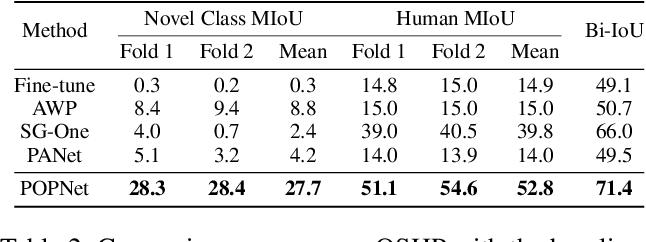 Figure 4 for Progressive One-shot Human Parsing