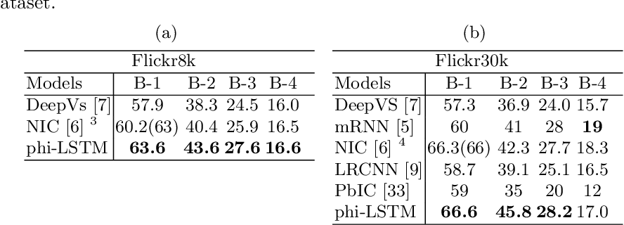 Figure 2 for phi-LSTM: A Phrase-based Hierarchical LSTM Model for Image Captioning