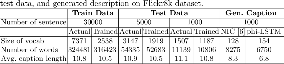 Figure 4 for phi-LSTM: A Phrase-based Hierarchical LSTM Model for Image Captioning