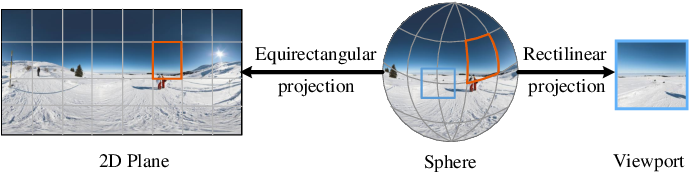 Figure 2 for Omnidirectional Images as Moving Camera Videos