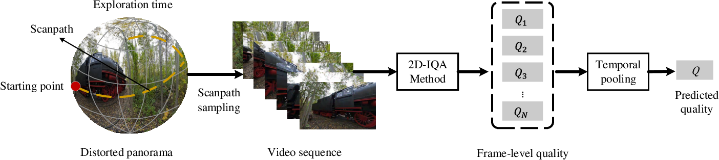 Figure 4 for Omnidirectional Images as Moving Camera Videos