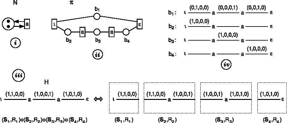 Hasse diagram generators and petri nets semantic scholar figure 3 ccuart Choice Image