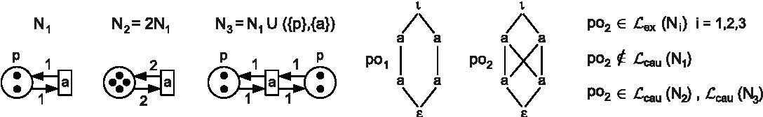 Hasse diagram generators and petri nets semantic scholar figure 2 ccuart Gallery