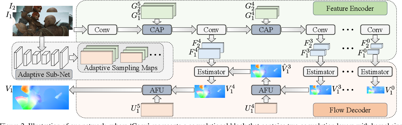 Figure 3 for ASFlow: Unsupervised Optical Flow Learning with Adaptive Pyramid Sampling