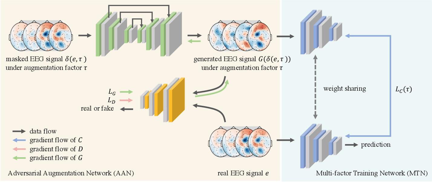 Figure 1 for GANSER: A Self-supervised Data Augmentation Framework for EEG-based Emotion Recognition