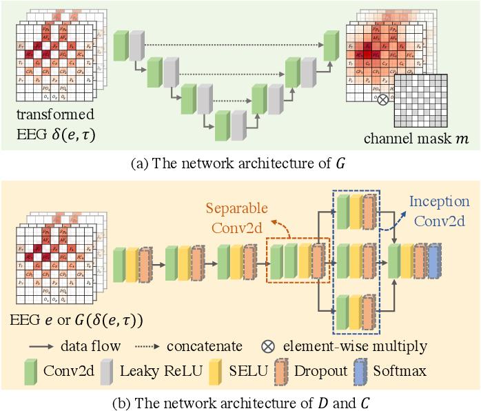 Figure 2 for GANSER: A Self-supervised Data Augmentation Framework for EEG-based Emotion Recognition